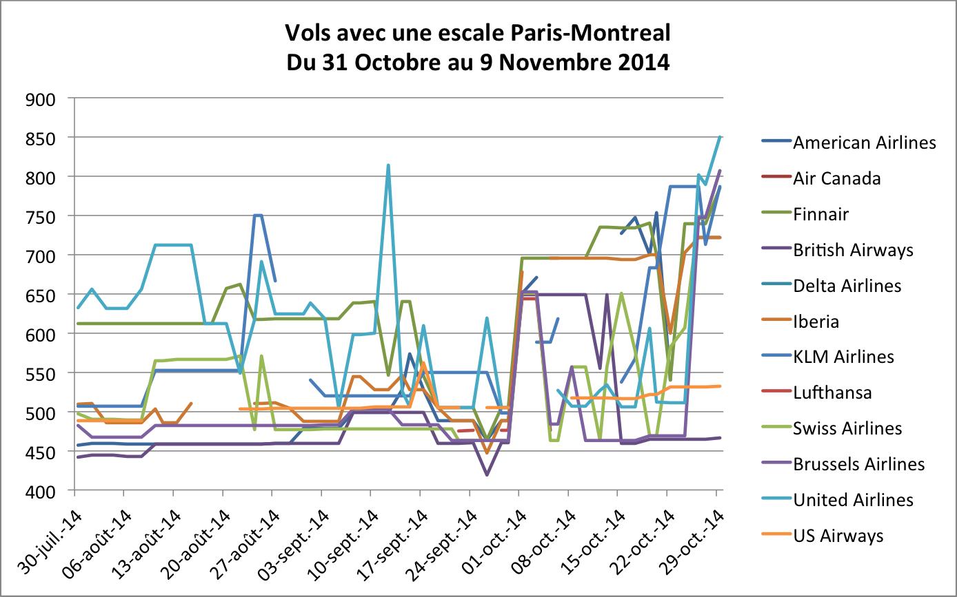 Vols avec une escale Paris-Montreal du 31 Octobre au 9 Novembre 2014