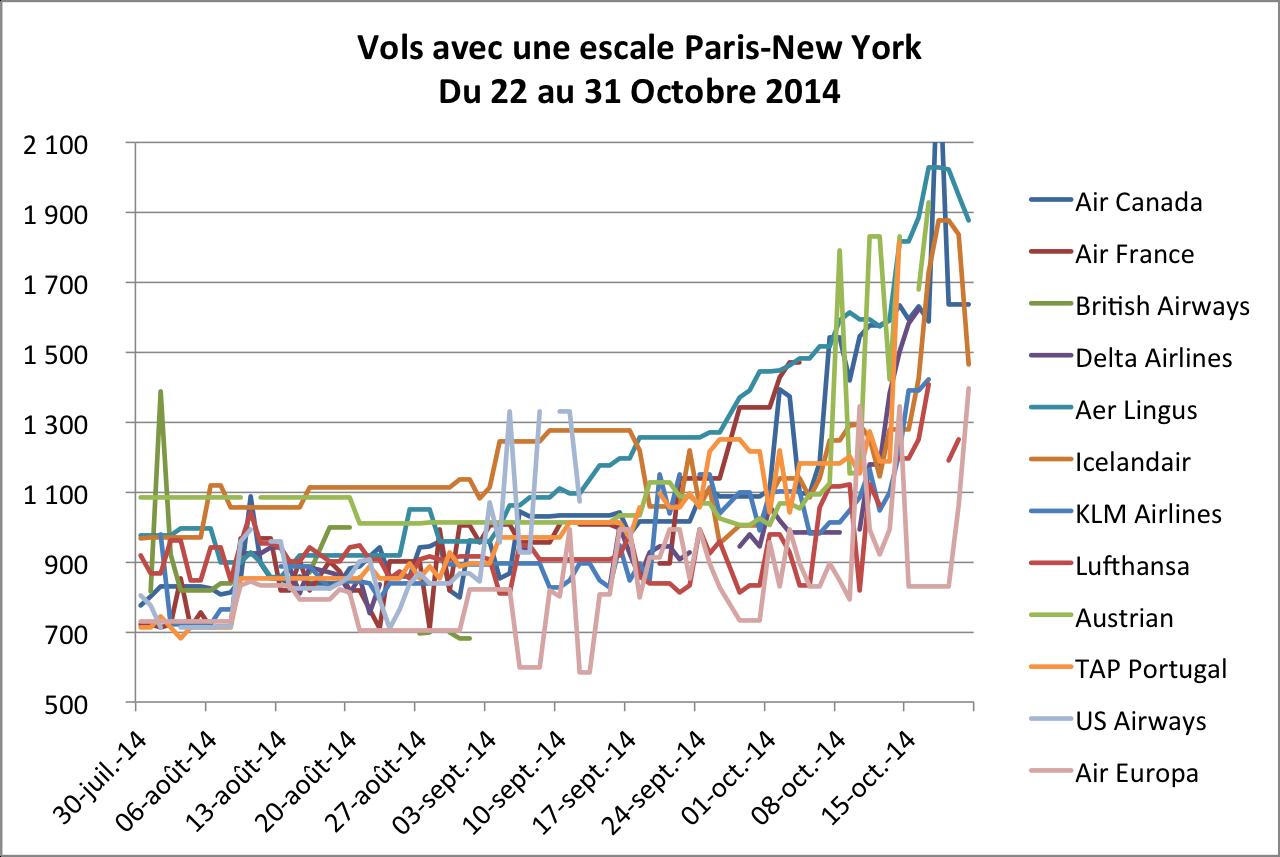 Vols avec une escale Paris-New York du 22 au 31 Octobre 2014