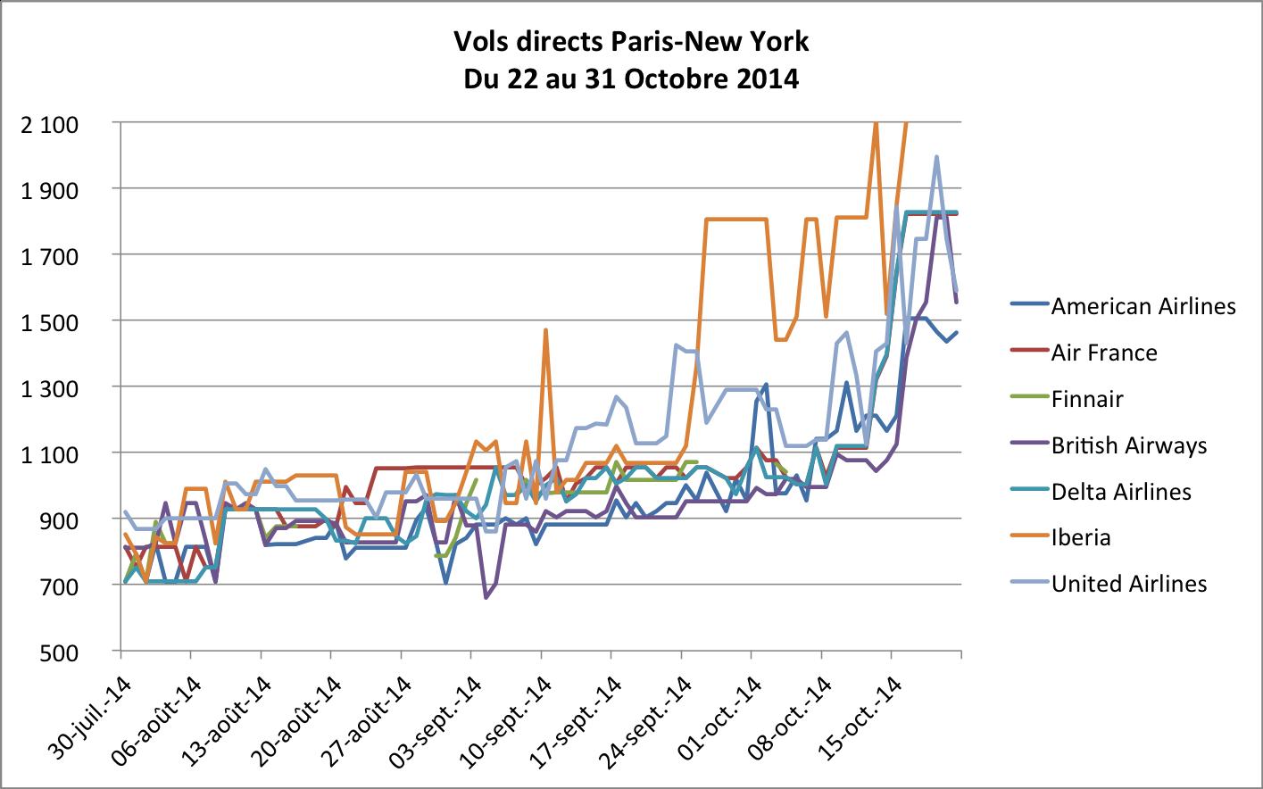 Vols directs Paris-New York du 22 au 31 Octobre 2014