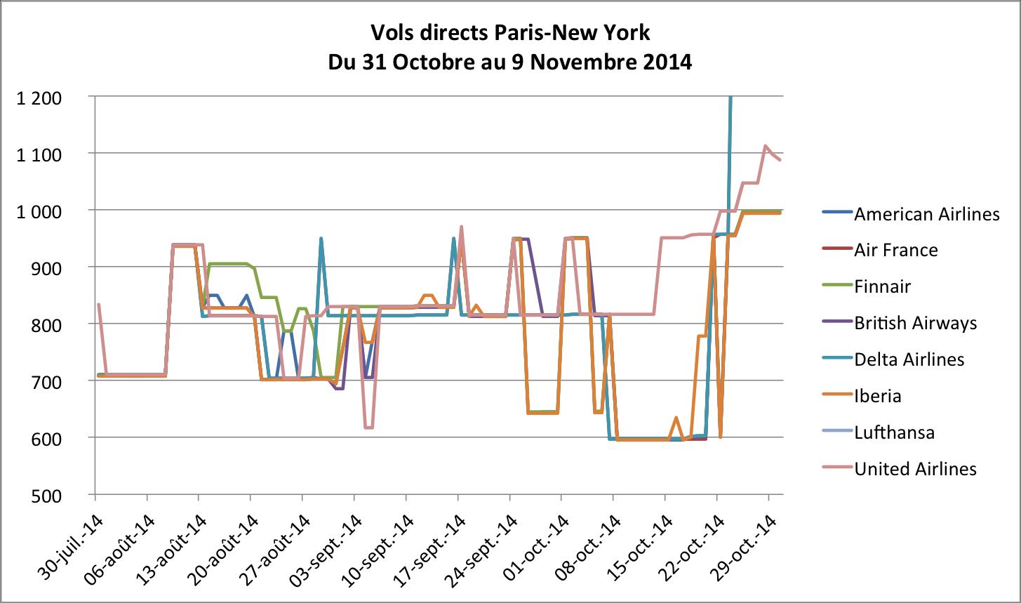 Vols directs Paris-New York du 31 Octobre au 9 Novembre 2014